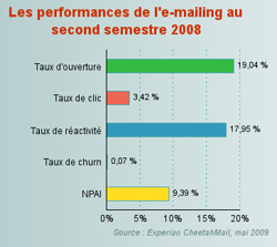 performances-l-e-mailing-second-semestre-2008-482720